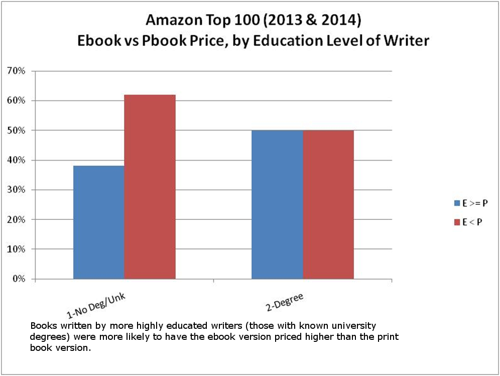 Dodecahedron books current prices of ebooks vs print books amazon 7 ebook vs print book price by educational subject of writer fandeluxe Choice Image