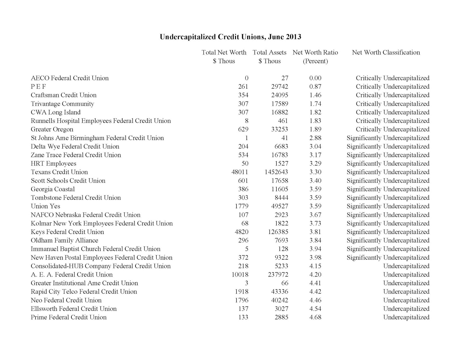 Kinecta bank statement - Undercapitalized Credit Unions June 2013
