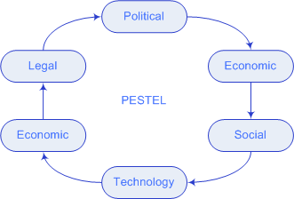 pestle analysis of bp The main problem with these external pestle factors is that they are continuously changing so pestle analysis should include a thorough analysis of what is affecting.