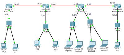 Simulasi network RIP routing