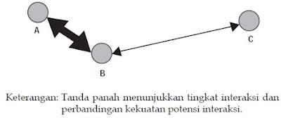 gambar Teori Interaksi gravitasi