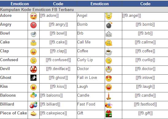 bagaimana cara memasang emoticon facebook di Chat atau status fb ... Facebook Emoticons Code Clap