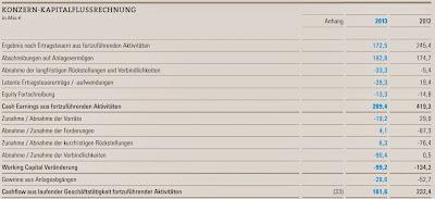Operativer Cash Flow 2013 der Bilfinger SE