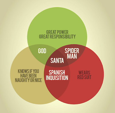 A red and green venn diagram featuring God, Santa Claus, Spider Man, The Spanish Inquisition. Get sighted Help