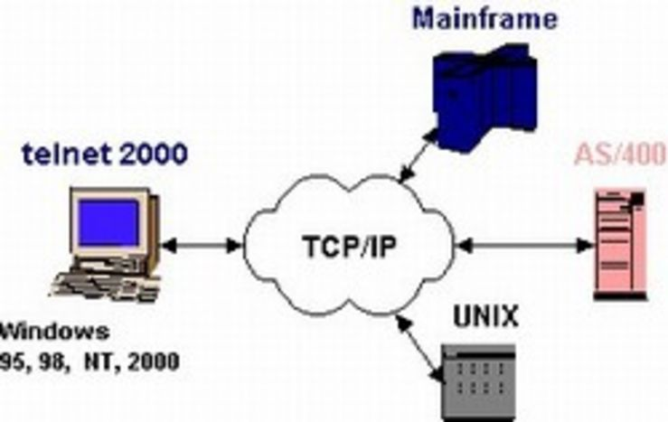 Pengertian Telnet