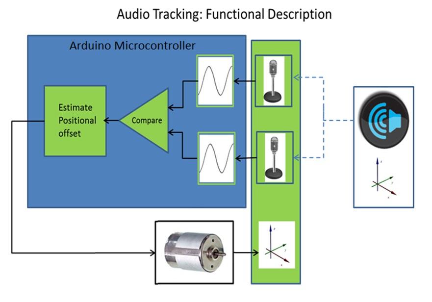 Make yourself at Ohm: Audio Localization