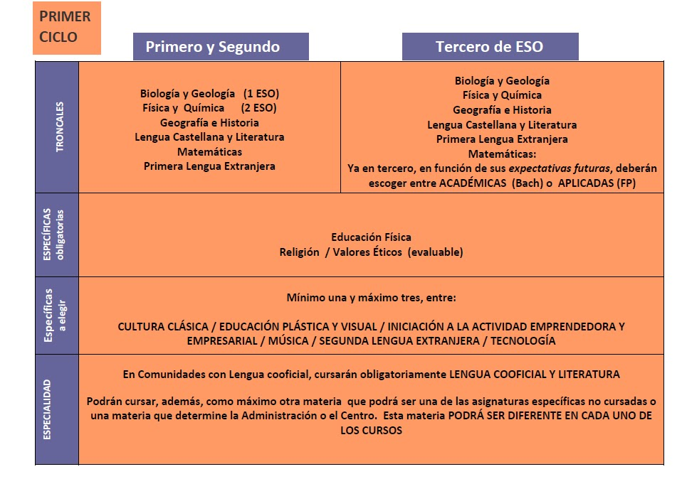 Escuela Pública, la Escuela sin Exclusiones: E.S.O. en la LOMCE (a ...