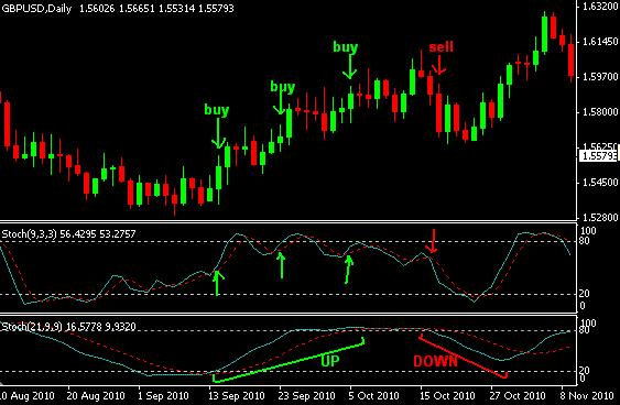 Trading system with stochastic