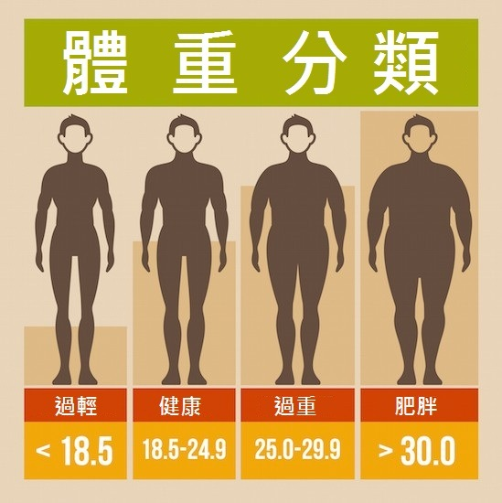 how to calculate bmi manually