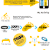 INFOGRAPHIC : The Growth of Interactions (and the rise of the quantified self)