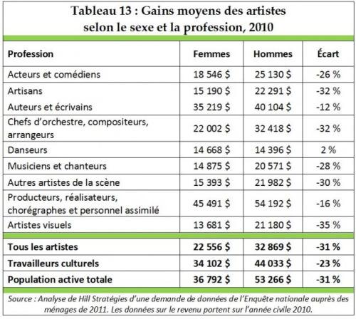 http://www.hillstrategies.com/fr/content/profil-statistique-des-artistes-et-des-travailleurs-culturels-au-canada#toc-28