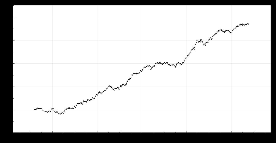 Equity volatility trading strategies
