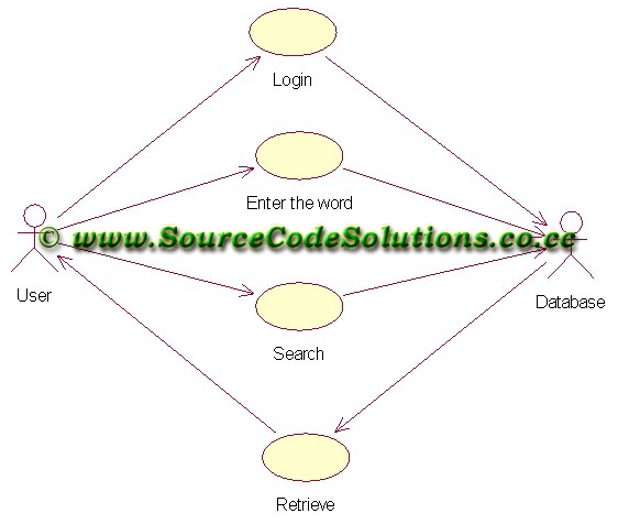 Use case diagram for dictionary system cs1403 case tools lab thus the use case diagram for dictionary system was designed successfully using rational rose application software ccuart Gallery