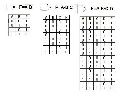 5 electronica 2 grupo 2 tp 1 repaso for Puerta xor tabla de verdad