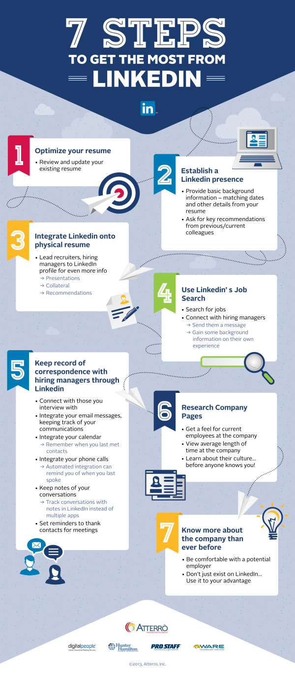 8 Ways to Profit from #LinkedIn - the Forgotten(?) Social ...
