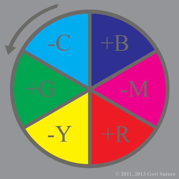 An illustrative organization of color hues in a circle that shows the primary colors of additive light (RGB), known also as order light or positive light, creating the primary colors of subtractive light (CMY),known also as chaos light or negative light, whilst synchronously the primary colors of subtractive light (CMY) are creating the primary colors of additive light (RGB) in a codependent relationship.  Since this image is from the point of view of an entity made of order light, order is absolute & chaos is relative.