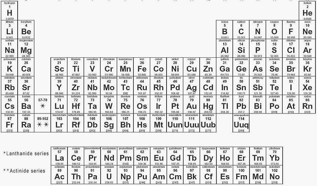 Life of the formal rulebreaker how i learned the periodic table im only talking about the top part numbers 1 20 urtaz Images
