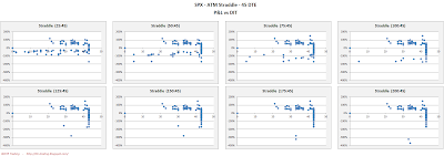 SPX Short Options Straddle Scatter Plot DIT versus P&L - 45 DTE - Risk:Reward 45% Exits