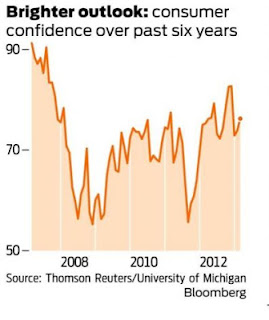 Consumer confidence at 3-month high