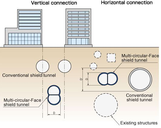 Terowongan Sistem MFC dengan Konvensional