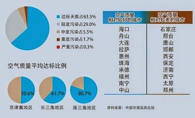 環保部: 4月空氣最差10城京津冀地區佔9個
