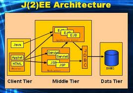 j2ee architecture training online from hyderabad ecorp On architecture j2ee
