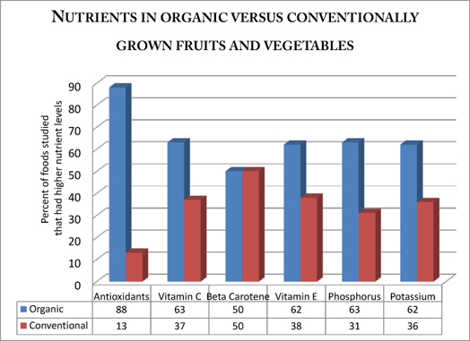 organic vs conventional grown food Nutrient levels in organic vs conventional foods nutrient levels in organic vs conventional foods are emerging to clarify the value of organically grown foods.