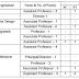 VNSGU Teaching Positions Recruitment for Self Finance Programmes