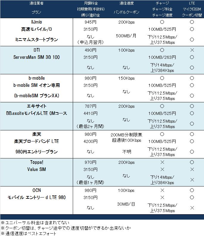 格安SIMカードの比較表、SIMフリーでスマホを格安運用