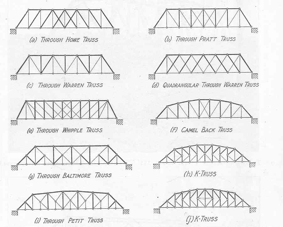 the physics of bridges triangles and strength History and testing shapes of strength for buildings  realize that triangles are the strongest shape and recognize that they can be found in most structures .