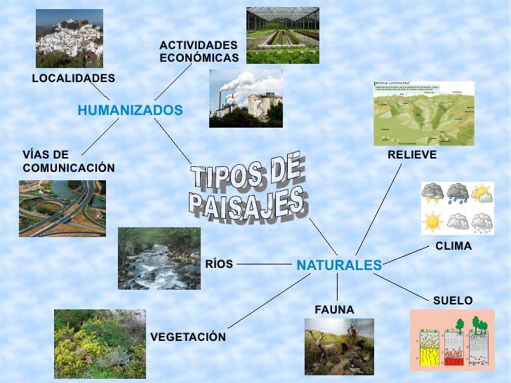 Kanticuartos los paisajes - Tipos de paisajes ...