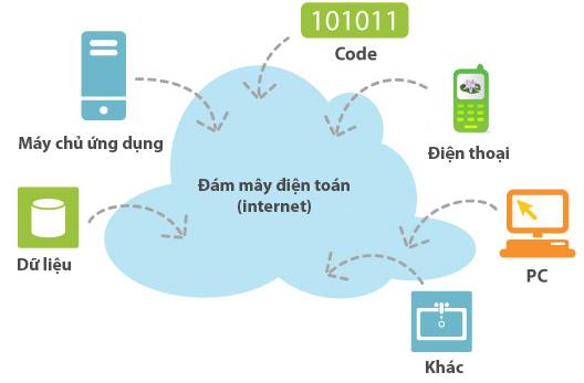 Bắt đầu kinh doanh từ điện toán đám mây