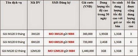 Các gói cước M120 Mobifone thời hạn dài