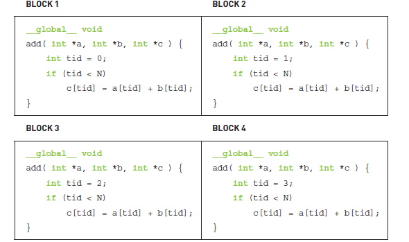 CUDA Programming: Vector Addition in CUDA (CUDA C/C++ program for ...