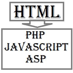 Html ke php, javascript, asp