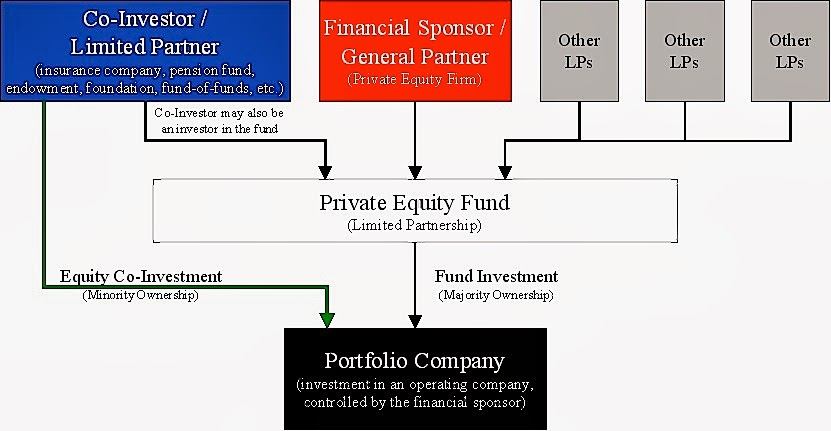 Moneycation Pros And Cons Of Private Equity Investment