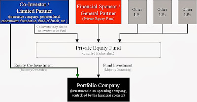 Private equity investing requires substantial capital upfront