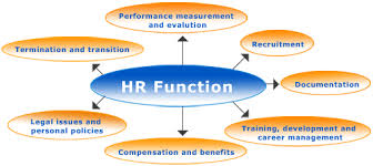 human resource hr roles and responsibilities essay Hr roles and responsibilities paper human resource is a key to the success of a company by keeping in connection with the organization's objectives and.