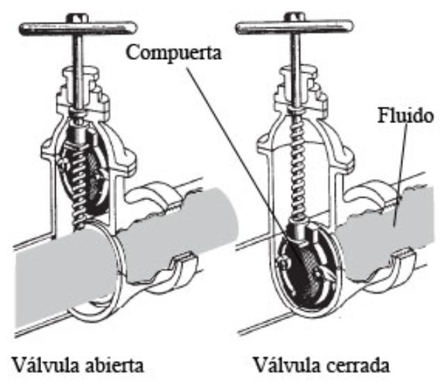 V lvulas oleohidraulicas for Llave de paso en ingles