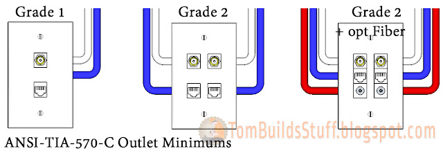 TIA 570 C Minimum Outlet Configurations tom builds stuff tia-570-b wiring diagram at crackthecode.co