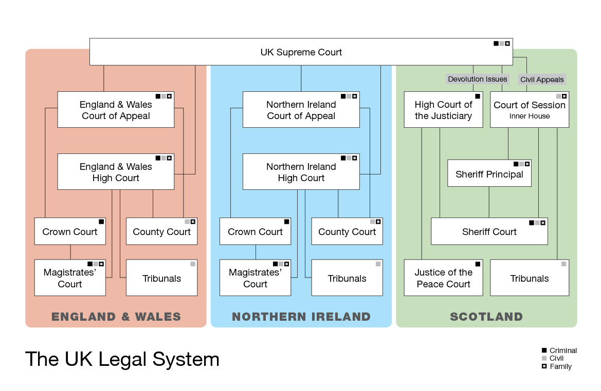 uk legal system and compare Uk.
