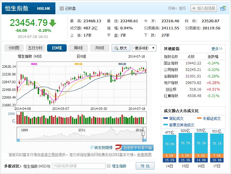 中国株コバンザメ投資 香港ハンセン指数20140718