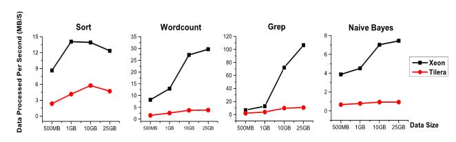 Xeon And Tilera DPS charts