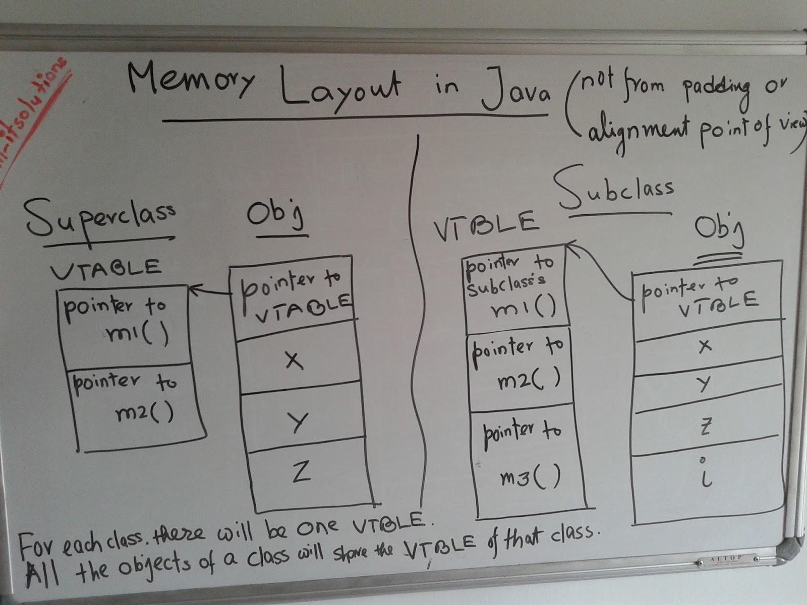 Soms tech world memory layout of java objects vis a vis they will obviously occupy the first few indexes in each vtble in java as all the classes are naturally derived from the object class pooptronica Gallery