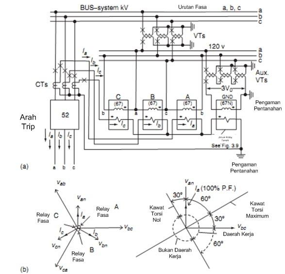 Proteksi sistem tenaga listrik phasor dan polaritas 37a b hubungan juga menunjukkan sensor gangguan tanah menggunakan 60o pada gambar 37b lebih jelasnya dan diagram fasor ccuart Image collections