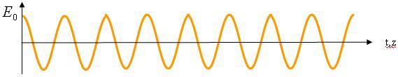 transversal modes