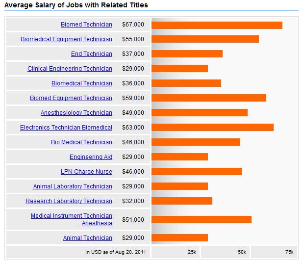 Electronics Tester Salary : Biomedical engineer
