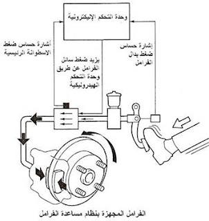 شرح  الفرامل الهيدروليكي