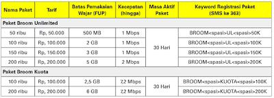 Daftar Paket Indosat Broom Unlimited dan Kuota