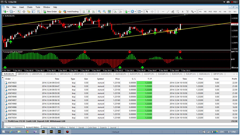 Trading forex yang berjaya